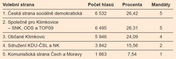Vysledky-voleb-2014-Klimkovice